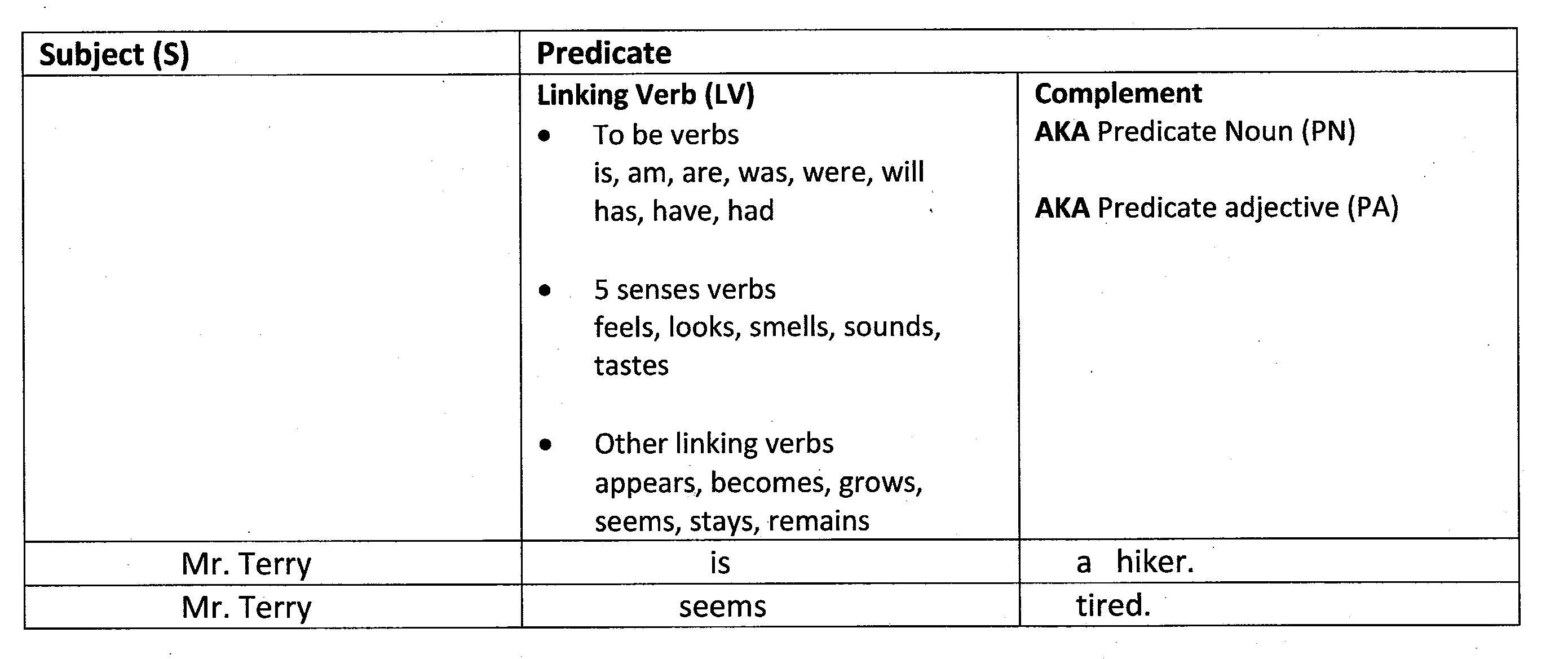 Predicate Adjective Sentence Examples