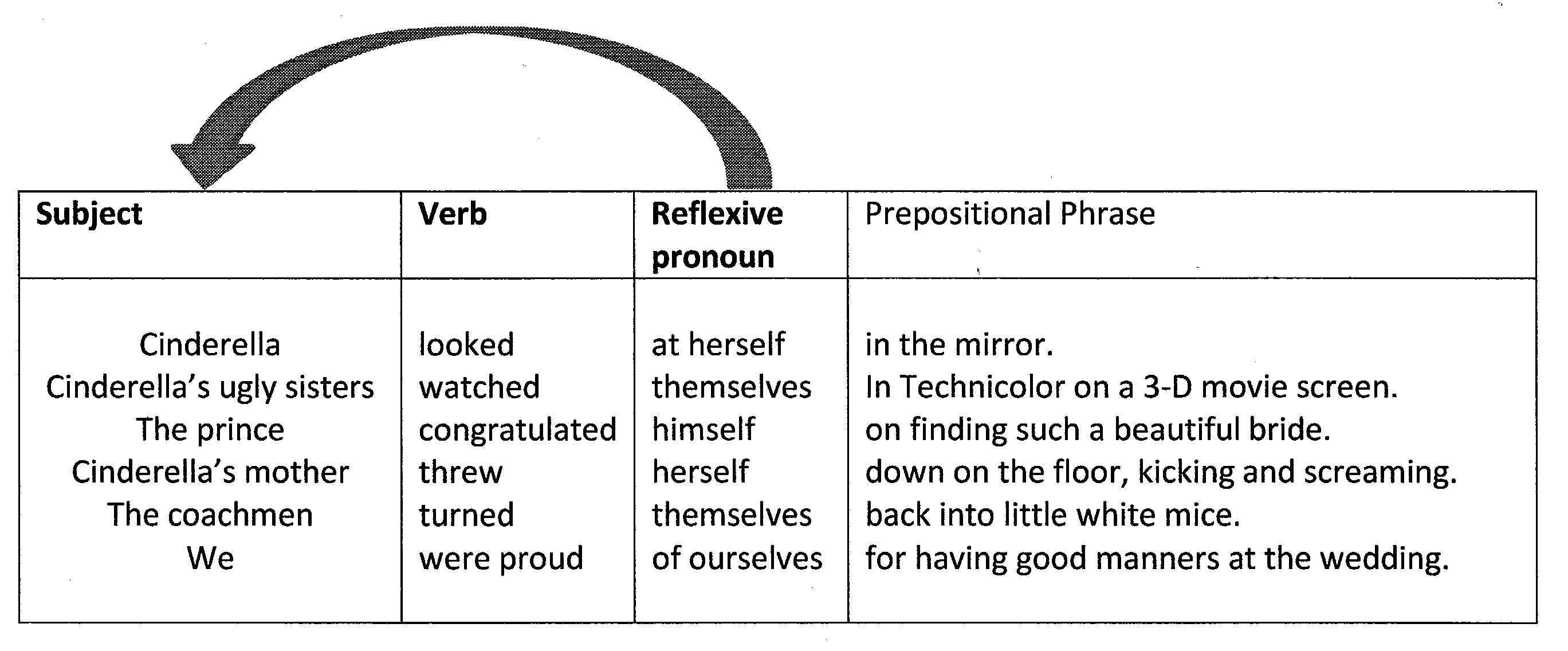 Reflexive pronouns worksheet |Reflective Pronoun
